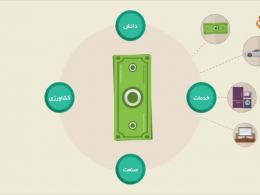 موشن گرافیک «پول نباید کار کند»